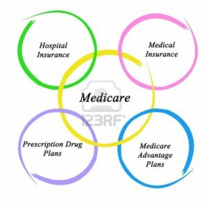 The Politics of Seeking Common Ground on Medicare Changes